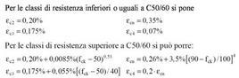 Valori delle deformazioni limiti elastico in funzione dei modelli meccanici e della classe di resistenza del cls. Fonte: D.M. 14 gennaio 2008