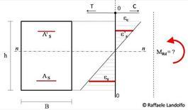 Tipico diagramma delle deformazioni relativo alla sollecitazione di progetto