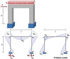 Pressoflessione nei pilastri per effetto dei carichi verticali e orizzontali