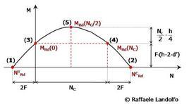 Equazioni di equilibrio
