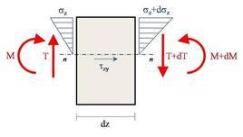 Tensioni normali (σz) e tangenziali (τz) su un concio di trave dz soggetto a sollecitazioni di taglio (T) e momento (M) in fase elastica