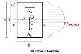 Diagramma delle τzy per una sezione in c.a. a doppia armatura sollecitata a taglio
