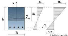 Diagrammi di deformazione e tensione di una sezione inflessa nella fase non fessurata