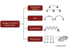 Tipologie strutturali di sistemi di travi