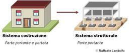 Sistema strutturale