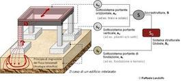 Sistema strutturale e i suoi sottosistemi