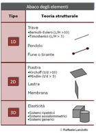Abaco degli elementi componenti