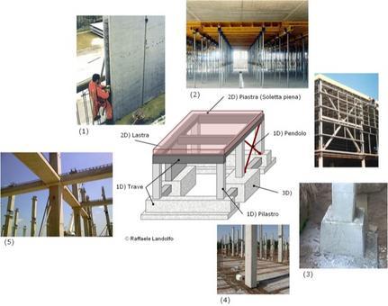 Elementi strutturali. Fonte: Botta prefabbricati; Costruzioni Lavenice; Marino solai; Edil Portale