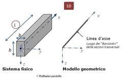 Modello geometrico di un elemento monodimensionale