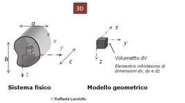Modello geometrico di un elemento tridimensionale