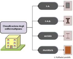 Classificazione degli edifici multipiano