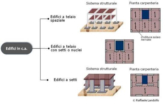 Classificazione degli edifici in c.a