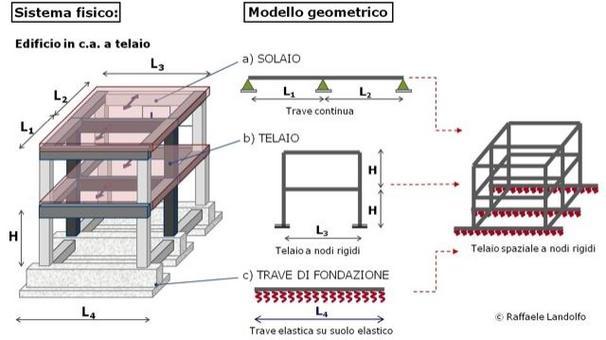 Modellazione di un edificio in c.a. a telaio