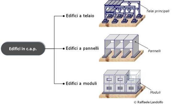 Classificazione degli edifici in c.a.p