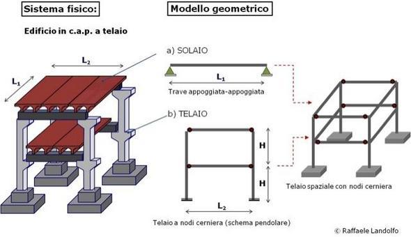 Modellazione di un edificio in c.a.p. a telaio