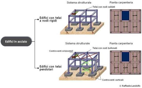 Classificazione degli edifici in acciaio