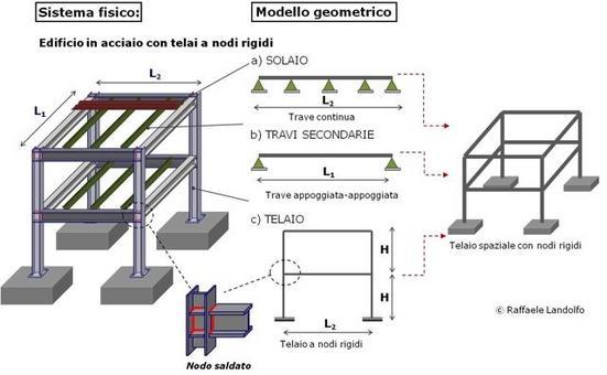 Modellazione di un edificio in acciaio a nodi rigidi