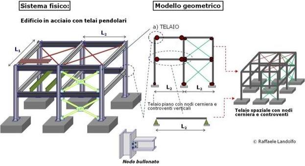 Modellazione di un edificio in acciaio con telai pendolari