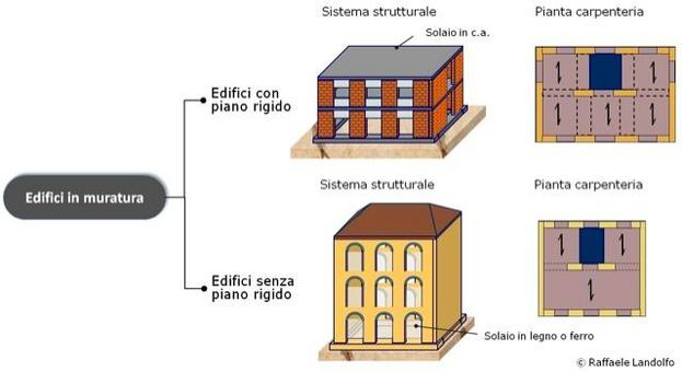Classificazione degli edifici in muratura