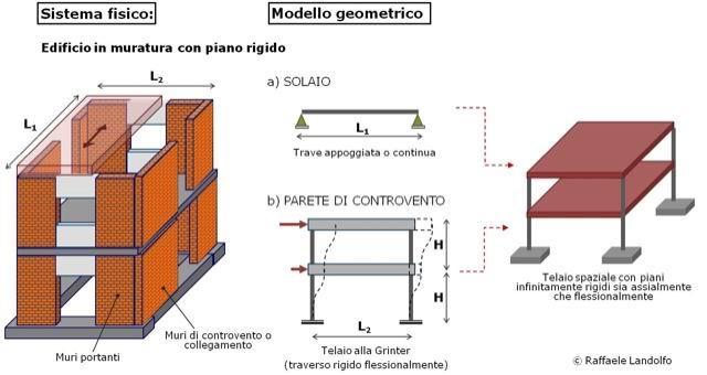 Modellazione di un edificio in muratura con piano rigido