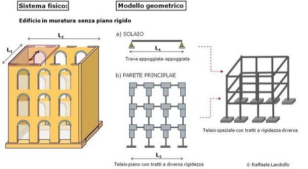 Modellazione di un edificio in muratura senza piano rigido