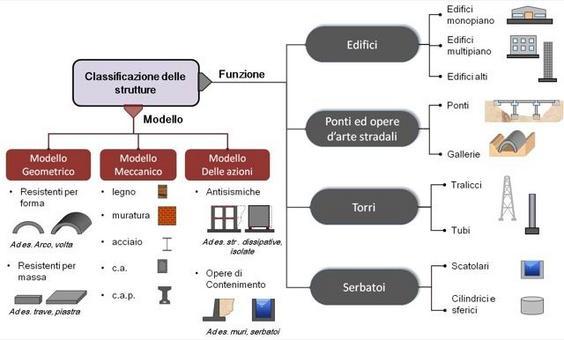 La classificazione dei sistemi strutturali