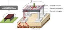Gerarchia strutturale del sottosistema portante orizzontale