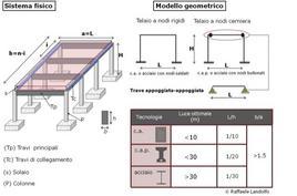 Modellazione di una struttura con copertura a ordito semplice