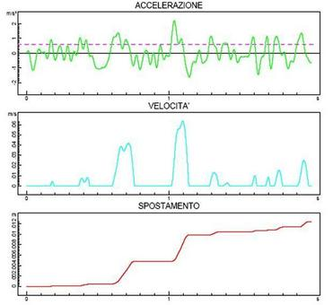 Grafici di accelerazione, velocità e spostament