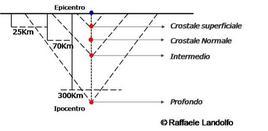Classificazione dei terremoti