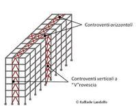 Edificio multipiano a schema pendolare con controventi in acciaio (oriz. e vert.)
