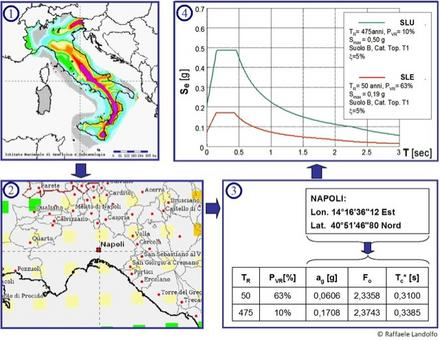 Esempi di spettri di risposta elastici in termini di accelerazione (SLV e SLD) per un sito specifico