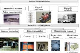 Sistemi a controllo attivo e sistemi a controllo passivo