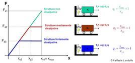 Riduzione della forza sismica in ingresso rispetto al fattore di struttura q