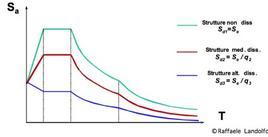 Spettri di progetto con diversi fattori di struttura q