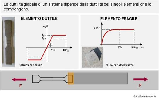 Duttilità di un sistema composto da due elementi in serie