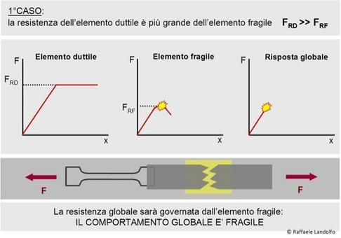 Duttilità di un sistema composto da due elementi in serie: 1°caso
