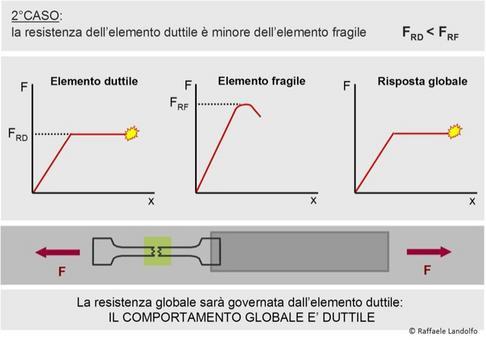 Duttilità di un sistema composto da due elementi in serie: 2° caso