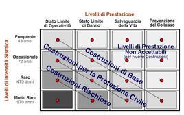 Matrice degli obiettivi di prestazione sismica, SEAOC Vision, 1995