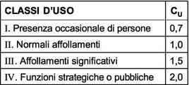 Tabelle dei valori di CU prescritti dal DM08