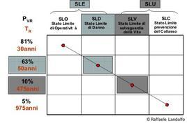 Periodo di ritorno dell'azione sismica per i diversi livelli prestazionali (per VR = 50 anni)