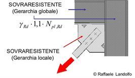 Gerarchia globale e gerarchia locale