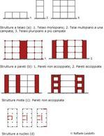 Tipologie strutturali per edifici in c.a