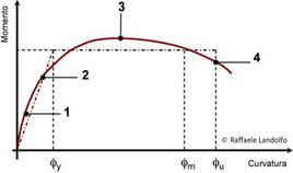 Diagramma Momento-Curvatura: 1. Inizio fessurazione; 2. Primo snervamento; 3. Espulsione del copriferro; 4. Rottura