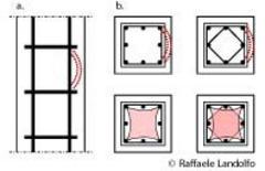 Instabilità dell'armatura longitudinale (a) e contenimento delle staffe (b)