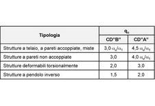 Tab. 1: Fattori di struttura (qo) per ciascuna tipologia strutturale
