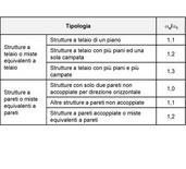 Tab. 2: Valori di αu/α1