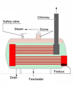 Immagine semplificata di un generatore di vapore a tubi di fumo. Immagine da Wikimedia commons