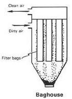 Rappresentazione schematica di un filtro a maniche. Immagine da Wikimedia commons