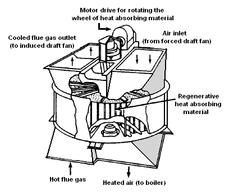 Esempio di preriscaldatore d'aria tipo Ljungstrom. Le dimensioni possono arrivare anche a diametri di oltre 20 m. Immagine da Wikimedia commons